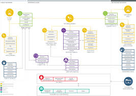 Components Of A Spreadsheet How Ibm Leads In Building Big Data Analytics Solutions In The Cloud