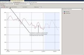ssas time series forecasting microsoft sql server content from