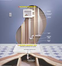 Basement Floor Drain Design by Basement Floor Drain Overflowing Doing Laundry Http Dreamtree
