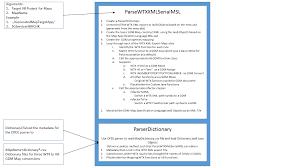Java Map Example Wtx Transformation Extender Map To Ibm Gdm Map Conversion Ibm