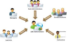 elearning technology in the classroom the institute of