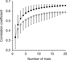 Rough Order Magnitude Estimate Template by Estimating Maximum Performance Effects Of Intraindividual