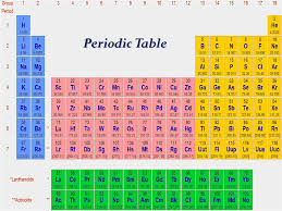 Isotope Periodic Table Atomic Number Mass Number And Isotopes презентация онлайн