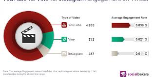 youtube videos still miles ahead of vine and instagram on twitter