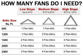 gable attic fan installation attic fans coolthatgarage com