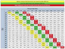 2014 jeep wrangler tire size gear ratio tire size chart http jeep4x4center com jeep