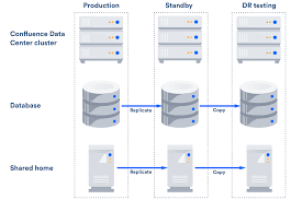 Data Centers Title Confluence Data Center Disaster Recovery Atlassian Documentation