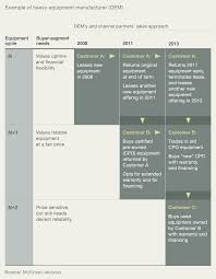 a virtuous cycle for top line growth mckinsey u0026 company