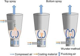 Air Fluidized Bed The Theory And Practice Of Pharmaceutical Technology Digital