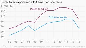 china statistics bureau south exports more to china than vice versa