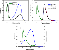 optoelectronic characteristics of meh ppv bt blend thin films in