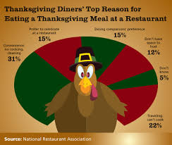 restaurants on thanksgiving 14 million expected to dine out this
