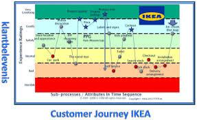 ikea is een goed voorbeeld van een bedrijf die zijn merkbelofte