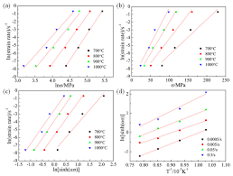 metals free full text deformation behavior and microstructure