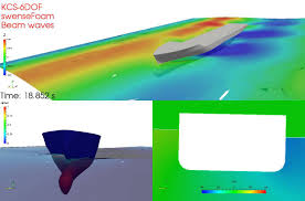 seakeeping simulation of a container ship in beam waves using