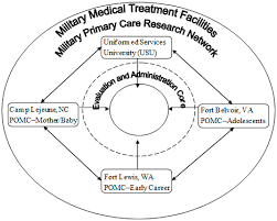 risk assessor appointment letter template ijerph free full text preventing obesity in the military ijerph 12 01174 g001 1024