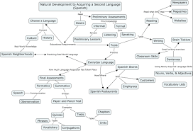 writing concept paper content area concept map draft 2 tools types writing tests types chapters summative written paper and pencil test informal review preliminary lessons writing small writing exercises