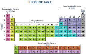 Elements In The Periodic Table Organization Of Periodic Table Definition U0026 Systematic