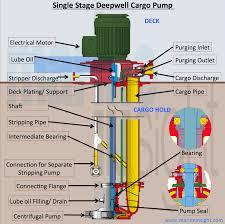 submersible pump wiring diagram flojet pump diagram wiring diagram