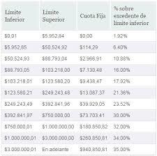 tablas y tarifas isr pagos provisionales 2016 tarifas y tablas isr 2015 rankia