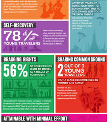 why do people travel images How bad do young people want to travel infographics offtopic jpg