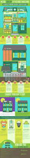 8 eco friendly home infographics to go green and save green ecos