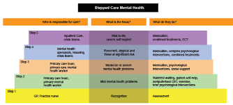 community mental health team cmht ocd uk