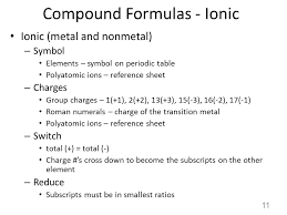 Charges Of Elements On The Periodic Table Naming Chemical Compounds 1 Ions Naming And Formulas Cations