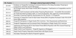 Hud Reo Appraisal Mortgagee Letter new fha single family loan policy handbook hud 4000 1 superseded