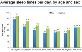 more than 35 days of you sleep more than you claim you do the new york times