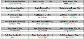 car stereo wiring color codes ford focus diagram formal illustration