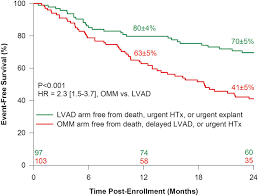 Actuarial Specialist Risk Assessment And Comparative Effectiveness Of Left Ventricular