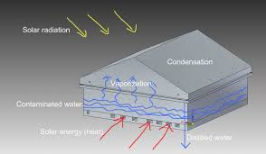 solar water purification system with solar heating appropedia