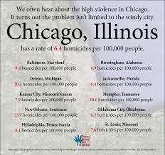 Chicago Homicide Map by Statistics U2013 Parents Against Gun Violence