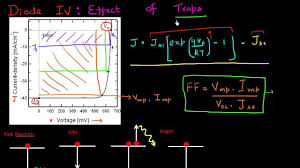short circuit current jsc open circuit voltage voc and fill