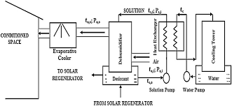 historical review of liquid desiccant evaporation cooling