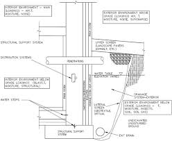 Standard Interior Wall Thickness Foundation Walls Wbdg Whole Building Design Guide
