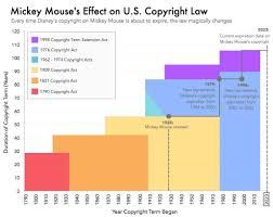 how mickey mouse evades the public domain