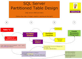 table partitioning in sql server free resources for sql server