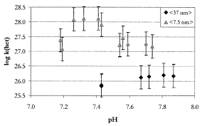 molecular scale processes involving nanoparticulate minerals in