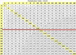 Printable Times Table Chart Free Printable Multiplication Table 1 100 Brokeasshome Com
