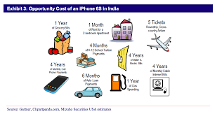 Cost Of Rent by What You Can Buy For The Price Of An Iphone In India Business