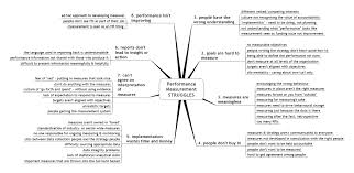 the pump mind map exercise stacey barr performance measure