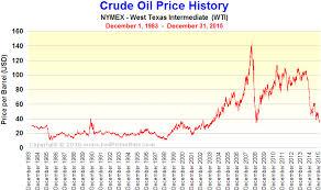 light sweet crude price nymex crude oil chart algorithmic trading books