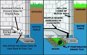 wet basement solutions basement dewatering systems central