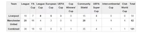 Liverpool Trophy Cabinet What Is The Rivalry Between Manchester United F C And Liverpool F C