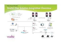 voalte smart phone health care