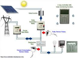 home solar energy plant electricity monitoring and control system