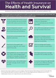 infographic the effects of health insurance on health and infographic the effects of health insurance on health and survival