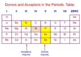 where are semiconductors on the periodic table extrinsic semiconductor
